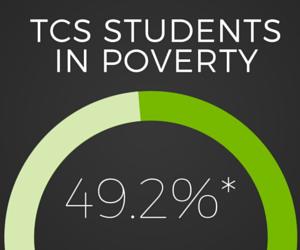 TCS Students in Poverty