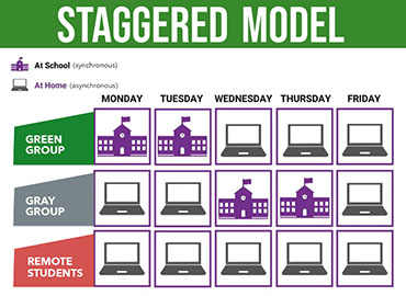 staggered model graphic